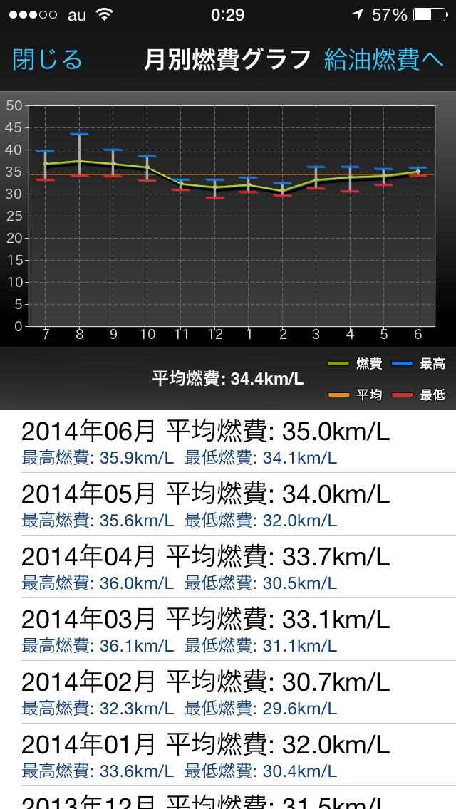Moto LINC燃費グラフ2014-06