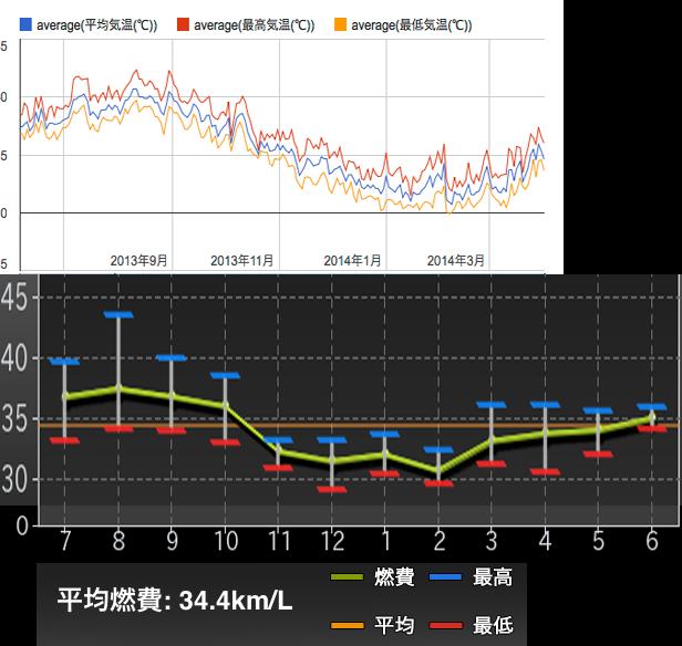ZOOMER-X燃費と気温-2014-06